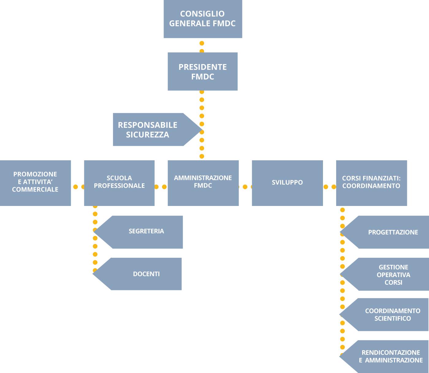 FMDC_Organigramma