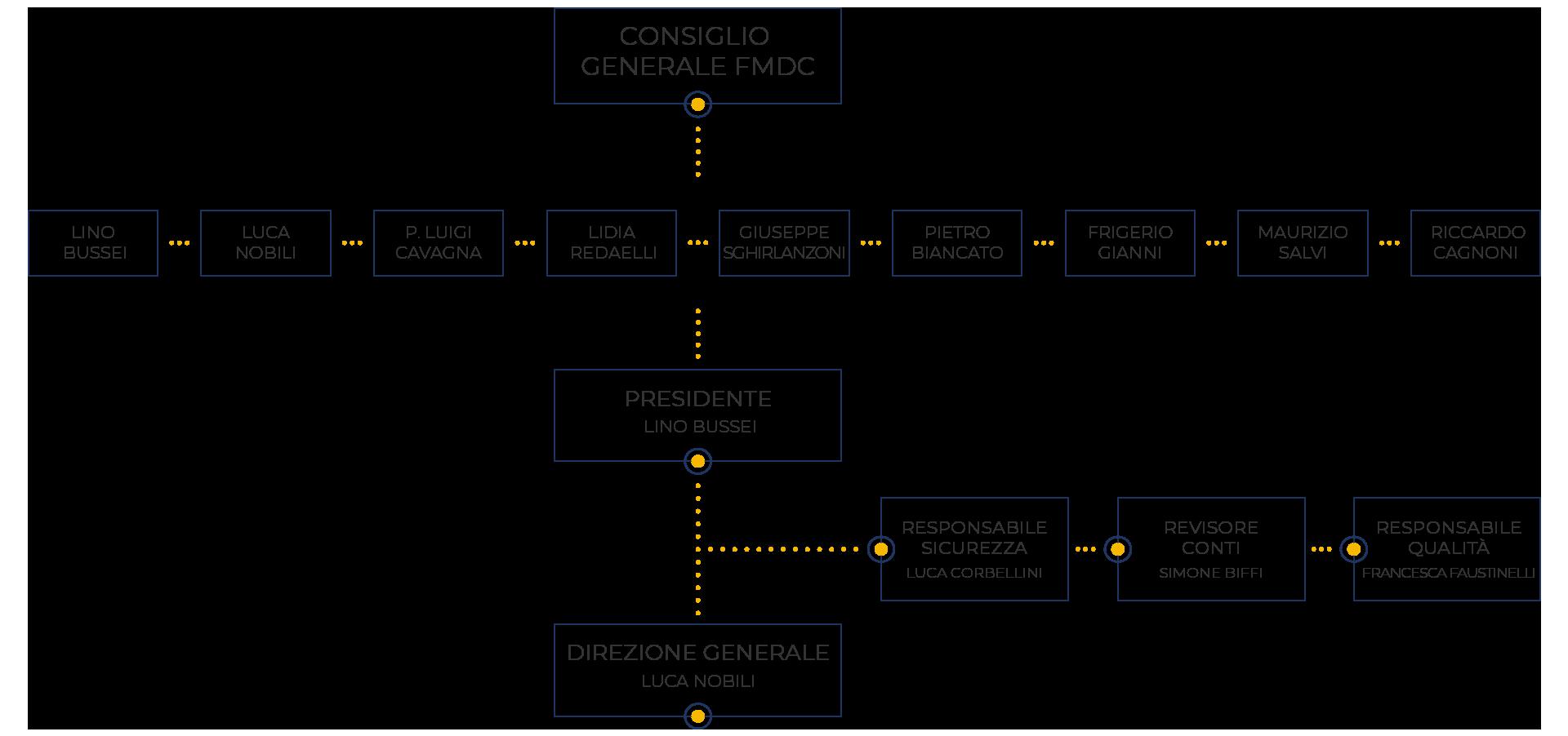 ORGANIGRAMMA FMDC